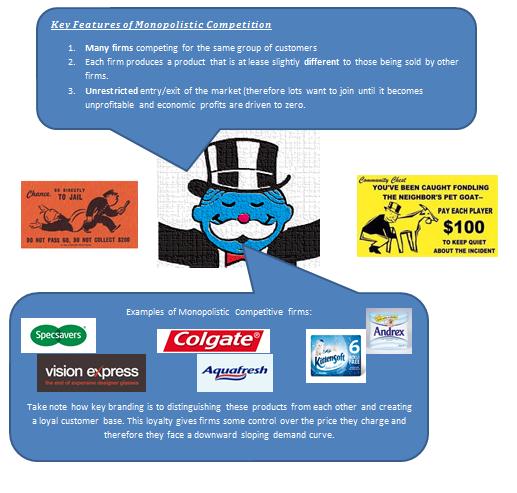 Monopolistic Competition Economics Express