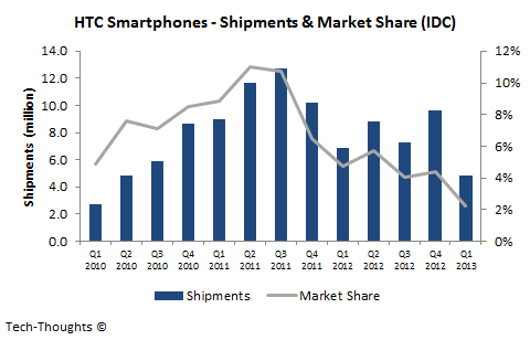 HTC Smartphones - Shipments & Market Share