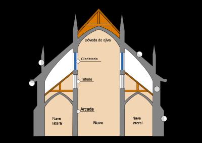 external image catedral_gtica_esquema.png