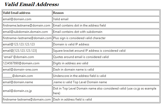 Online Software Training: Test Cases for Valid or Invalid Email