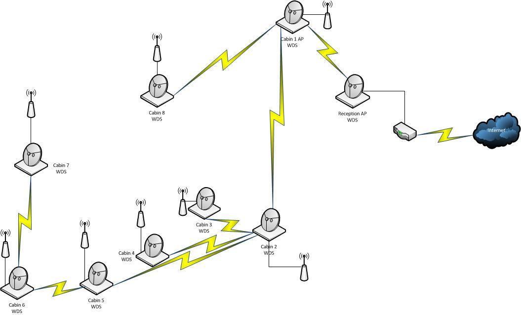 tech talk  my first wireless distribution system setup