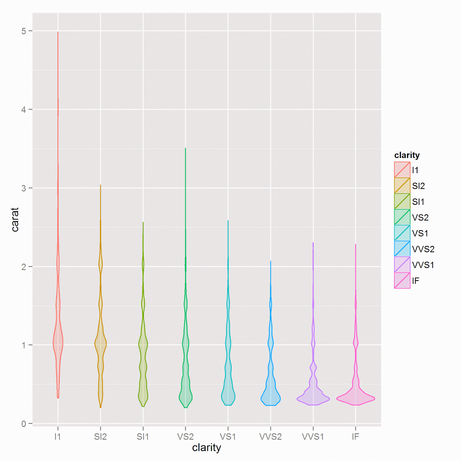 with points added ggplot data diamonds aes x clarity y color initialize plot geom violin aes color clarity fill clarity make violin plot