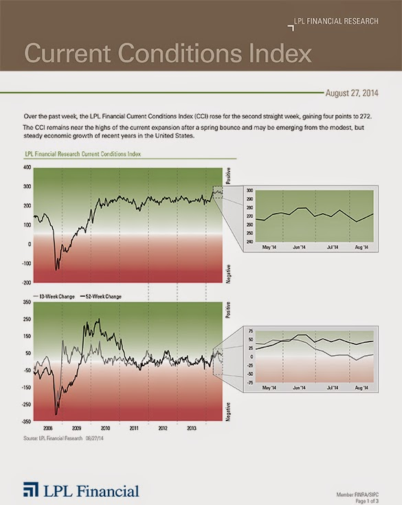 August 27, 2014 - Current Conditions Index - LPL Financial Research