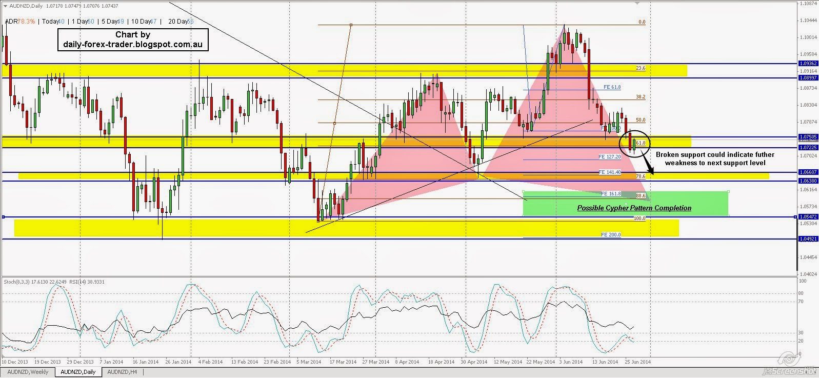 Forex Analysis Forecast
