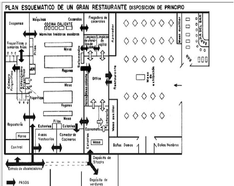 Gastronomia0041 plano de un restaurante for Planos para restaurantes