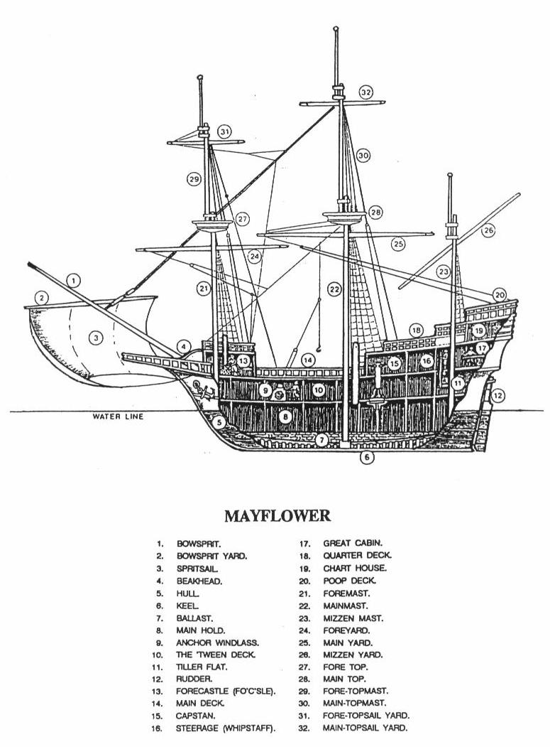 The Unfolding Journey  Sailing On The Mayflower