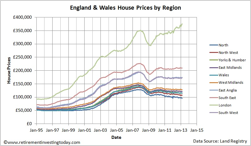 England & Wales House Prices by Region