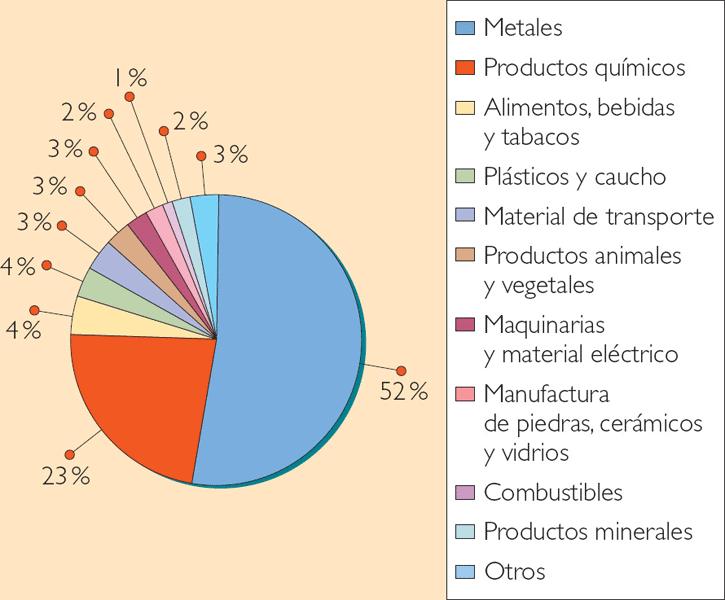 importacion exportacion francia:
