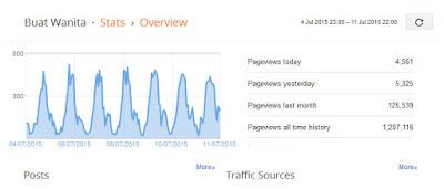 Cara Dapatkan Pageviews Banyak / Tinggi