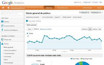 Visión general del rendimiento de tu sitio