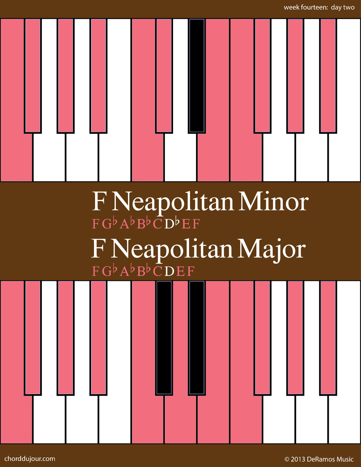 Chord du jour march 2013 f neapolitan scales for guitar and for piano keyboard hexwebz Gallery
