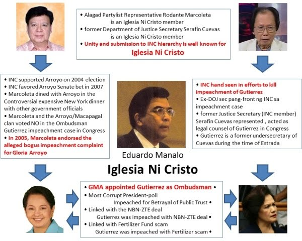 Iglesia Ni Cristo and Impeachment Cases