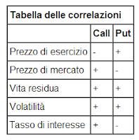 Tabella delle correlazioni nel forex