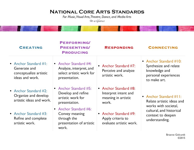 The Art Room & Art Standards