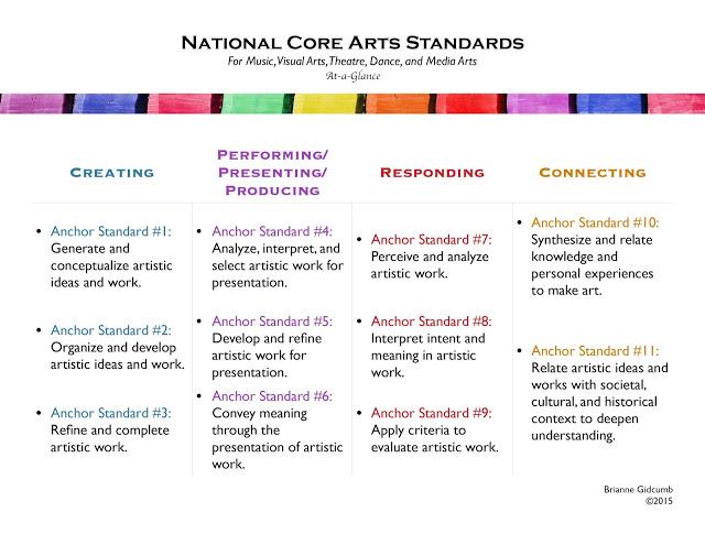 The Art Room & Art Standards