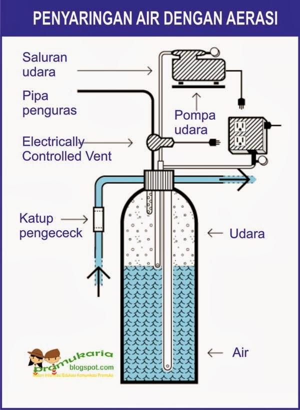 aerasi penjernihan air
