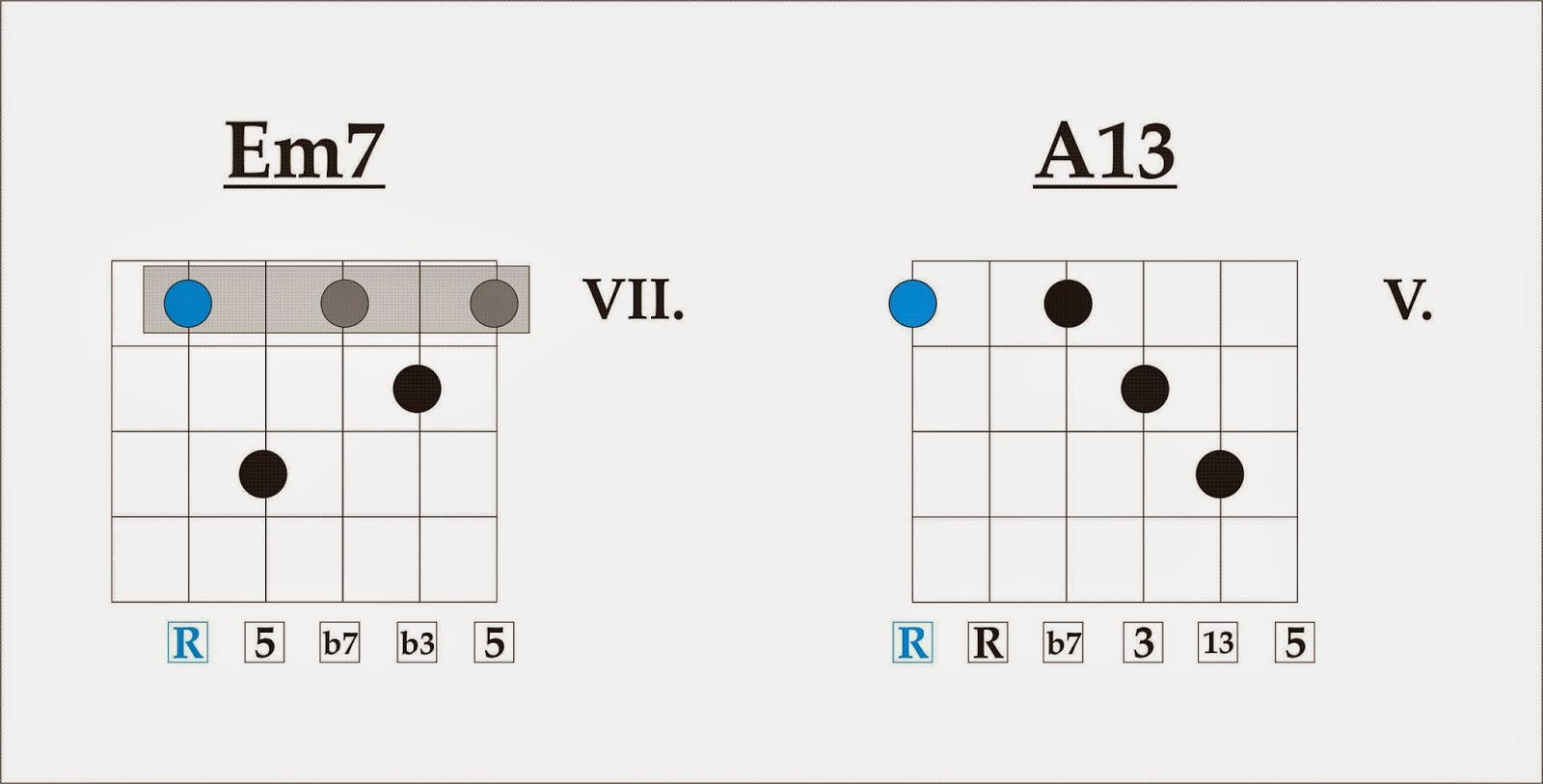 Four strings basslessons weekly basslines 148 spooky atlanta it makes a really cool sounding progression the next figure shows those two chords for all of you who like to try them on guitar hexwebz Gallery