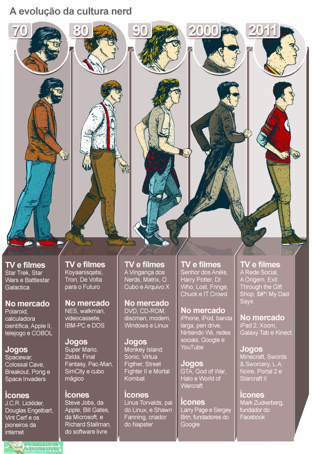 Evolução Nerd