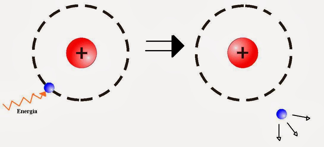 El electrón absorve un fotón y asciende de orbital