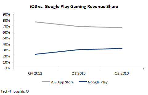 iOS vs. Google Play - Gaming Revenue Share