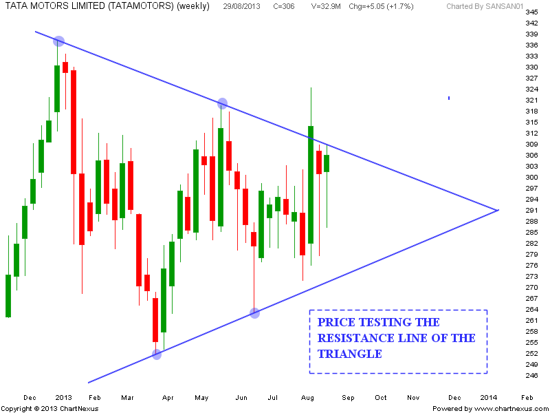 Stock market chart analysis tata motors triangle update for Stock price of tata motors
