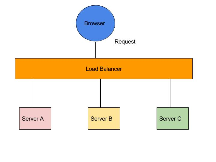 Microservices tutorial ribbon as a load balancer make for Consul load balancing