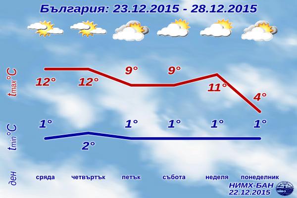 Седмична Прогноза за времето от 23 декември до 28 декември 2015