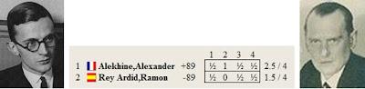 Resultado del match de ajedrez Alekhine – Dr. Rey Ardid, Zaragoza 1944