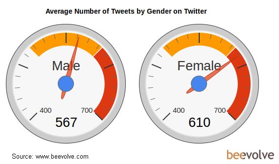 Les femmes envoient plus de tweets que les hommes