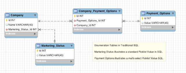 Force.com Data Model - Enumeration Tables versus Picklists
