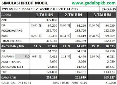 Simulasi Kredit Pinjaman Refinancing BPKB