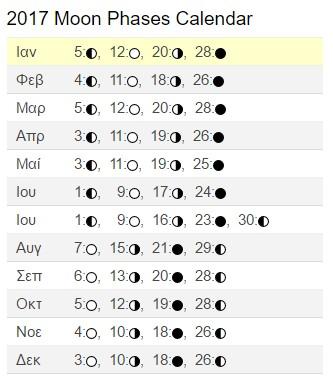 2017 Moon Phases Calendar