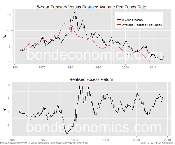 5-year Treasury bond excess returns