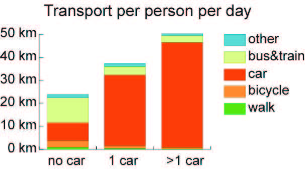 use of public transport to avoid pollution conclusion