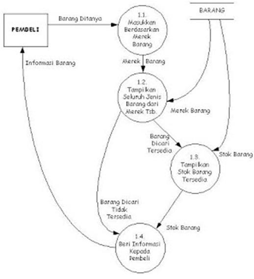 Diagram oh diagram mempelajari diagram rinci dan diagram nol model bentuk diagram rinci sebagai berikut ccuart Images