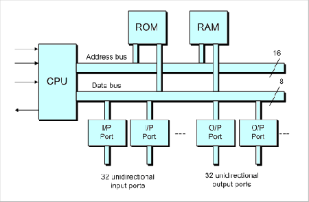 Mikrokontroler mikroprosesor dan mikrokomputer ccuart Gallery