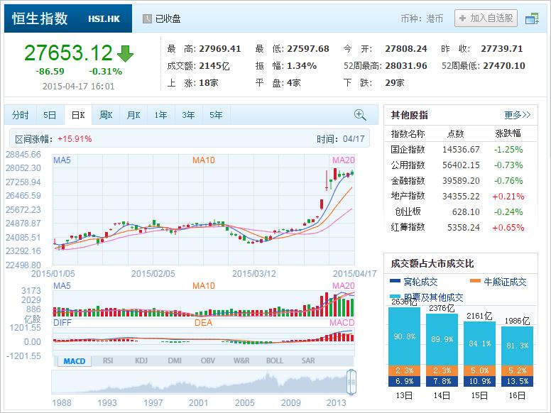 中国株コバンザメ投資 香港ハンセン指数20150417