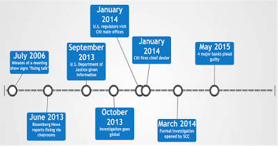 Forex scandal timeline
