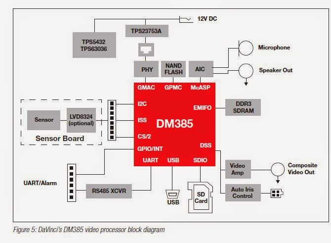 Vk4zxi 2014 the block diagram of a reference design networked camera httptilitwpspry224spry224pdf ccuart Image collections