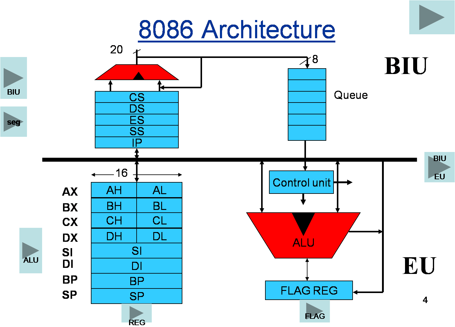 architecture of 8086 microprocessor | architecture, design & planning, Wiring block