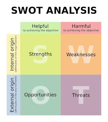 Analisis SWOT - kewirausahaan - echotuts