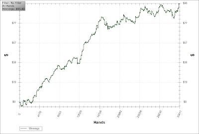 win rate poker