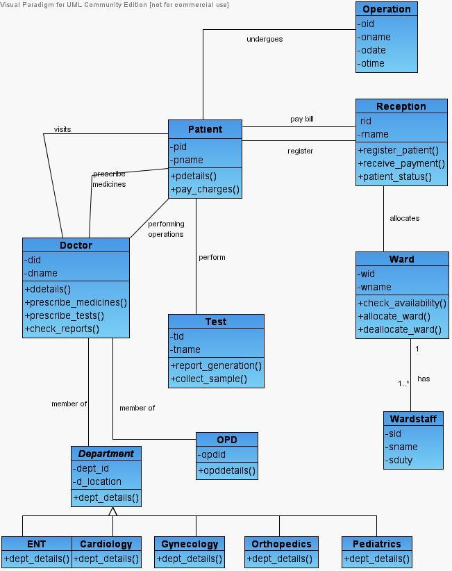 Uml Diagrams For Hospital Management Study Point