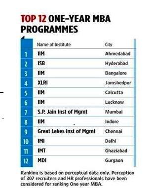 Xlri Gmp Blog Xlri Gmp Ranked Fourth In India By Outlook