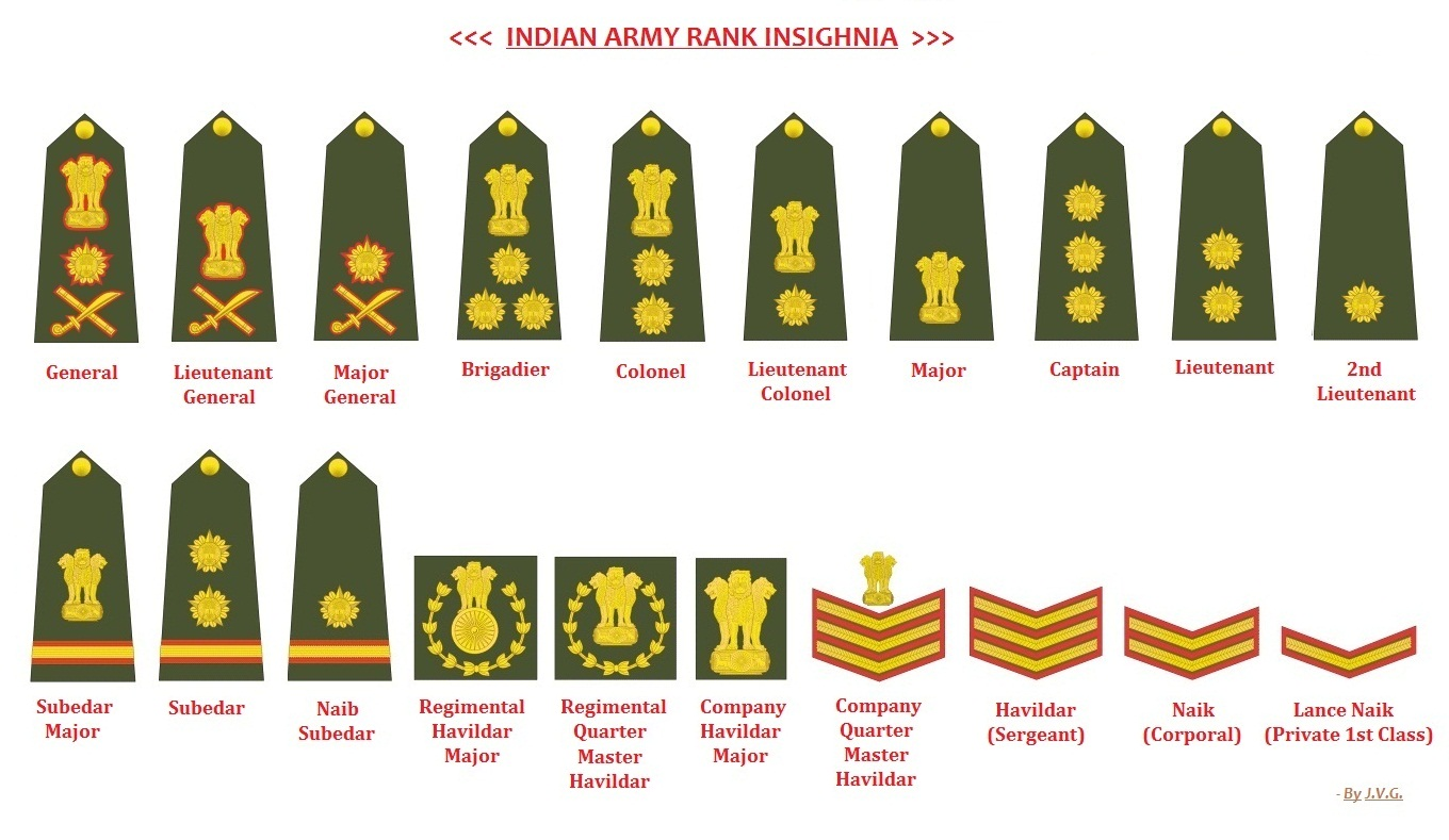 My Knowledge Book: Indian Army Ranks and Insignia