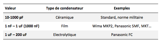 condensateurs type tableau