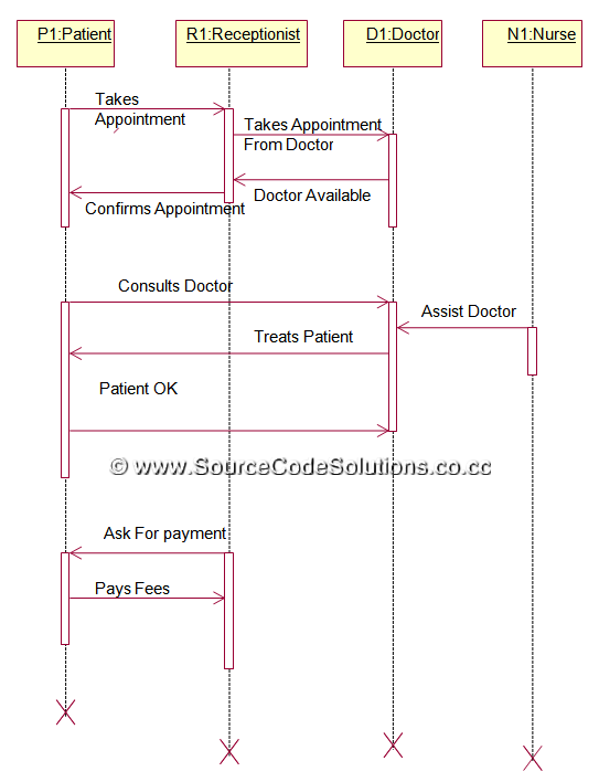 Sequence Diagram For Online Hospital Management System Cs1403 Case