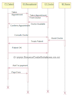 sequence diagram for online hospital management system | cs1403, Wiring diagram