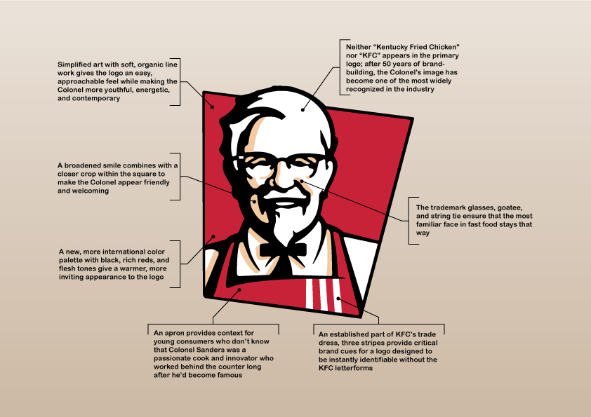 Task 2 Shape Pattern Of The Kfc Logo Evolution All About