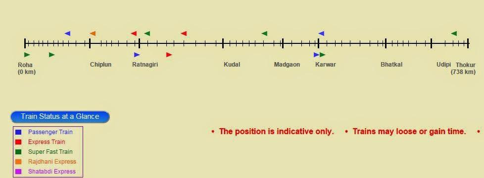 konkan railway train chart